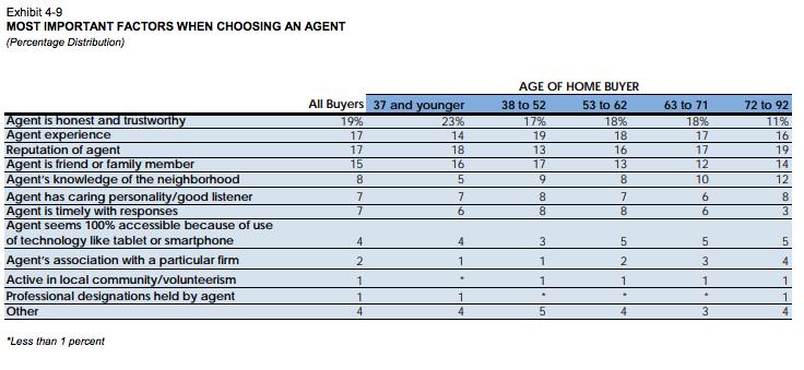 real estate agent factors chart
